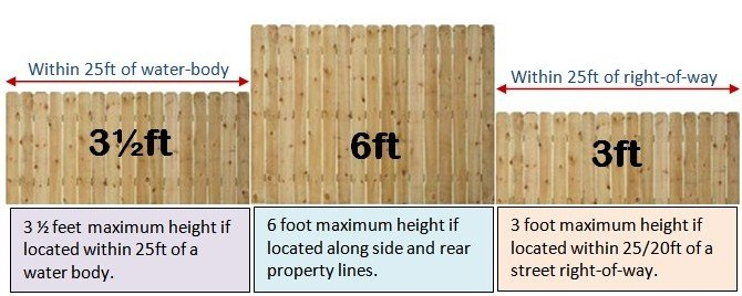 Picture of three different heights of wooden fence and how height related to side, street and waterbody setbacks