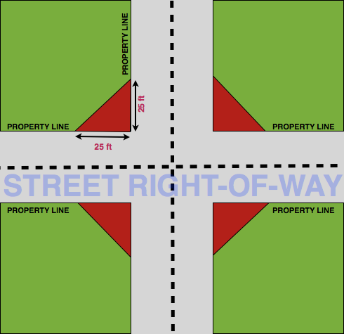 Picture of street intersection with 4 corner lots and visibility trainagle requirements.