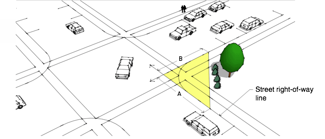 Picture of clearance requirments for corner street intersections