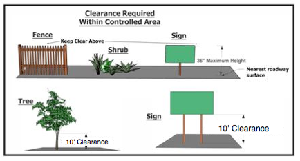 Picture of clearance requirments for corner lots relative to visibility