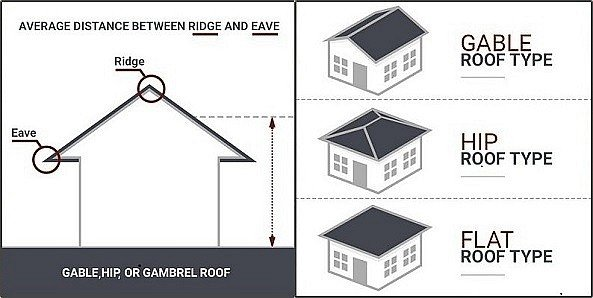 Roof Height – Community Development Department