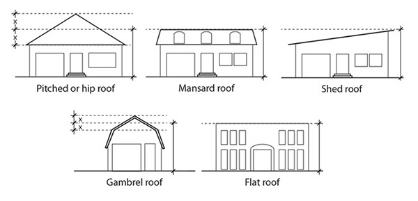 Picture of various elevations with different roof types and how they're measured.