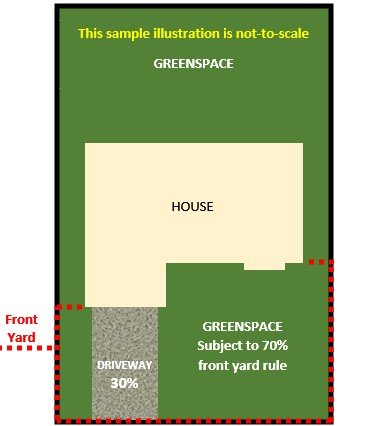 Picture of illustration depicting required 70% front yard green space for residential areas