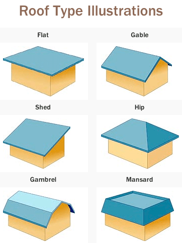 Picture of various roof types. Flat, Gable, Shed, Hip, Gambrel and Mansard.