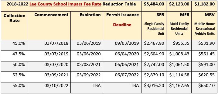 Lee County School Impact Fee Chart Image. Call for assistance.