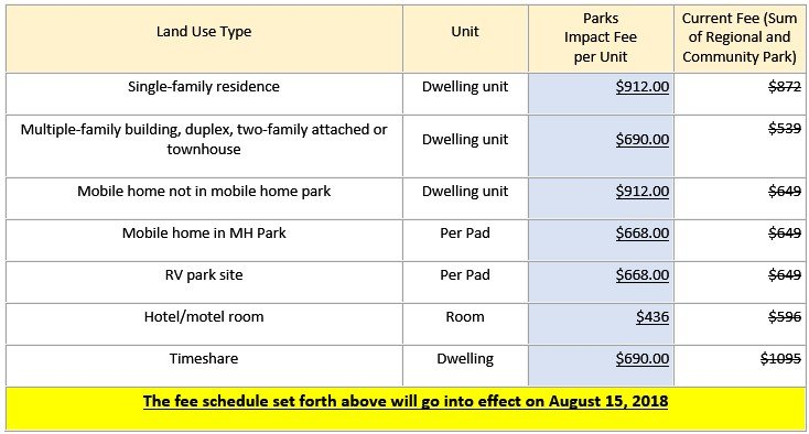 chart displaying park impact fee changes - call for assistance.