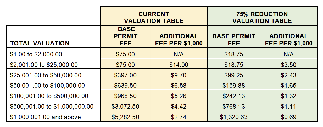 Permit Fees Sample Table Image